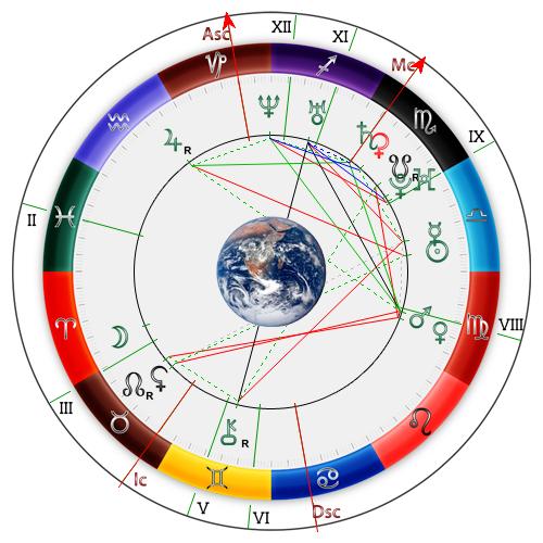 Астрологическая карта подмосковья по знакам зодиака